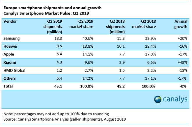 Canalys: Smartphone-Marktanteile in Europa Q2/2019