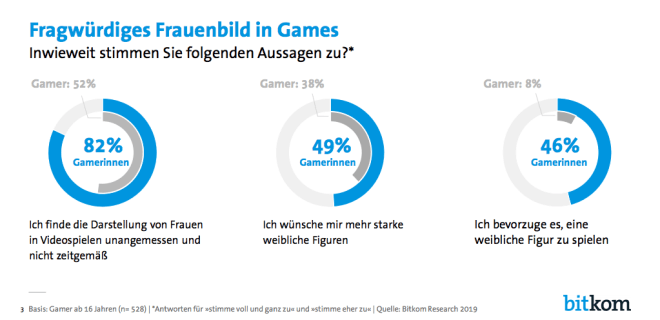 Bitkom Gamingtrends 2019