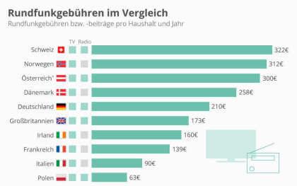 Rundfunkgebühren im Ländervergleich