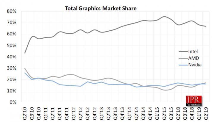 Amd Schlagt Nvidia Hochster Marktanteil Bei Gpus Seit 5 Jahren Winfuture De