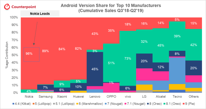 Counterpoint Research: Android 9.0 Update-Anteile