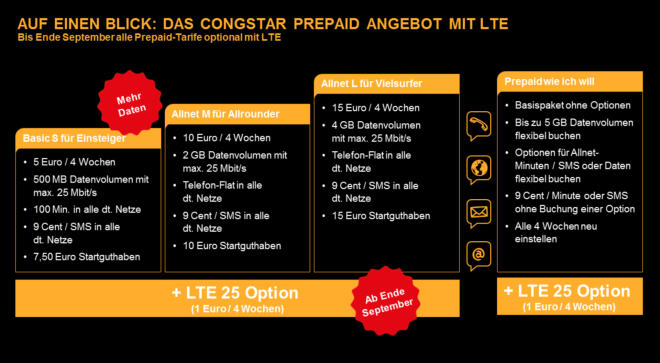 Congstar LTE