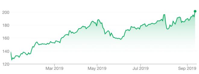 Apple-Aktie im Jahr 2019