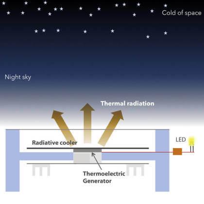 Thermoelektrischer Generator