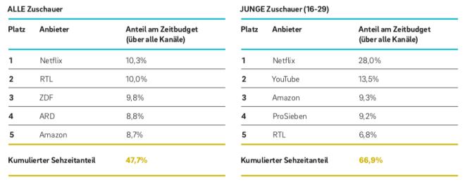 Sehzeiten: Marktanteile von TV und Streaming