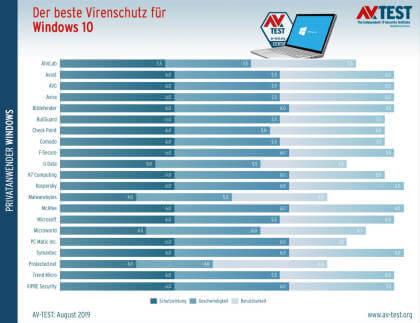 AV-Test: Antivirus-Programme für Windows 10 (Juli/August 2019)