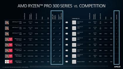 AMD Ryzen Pro vs. Intel