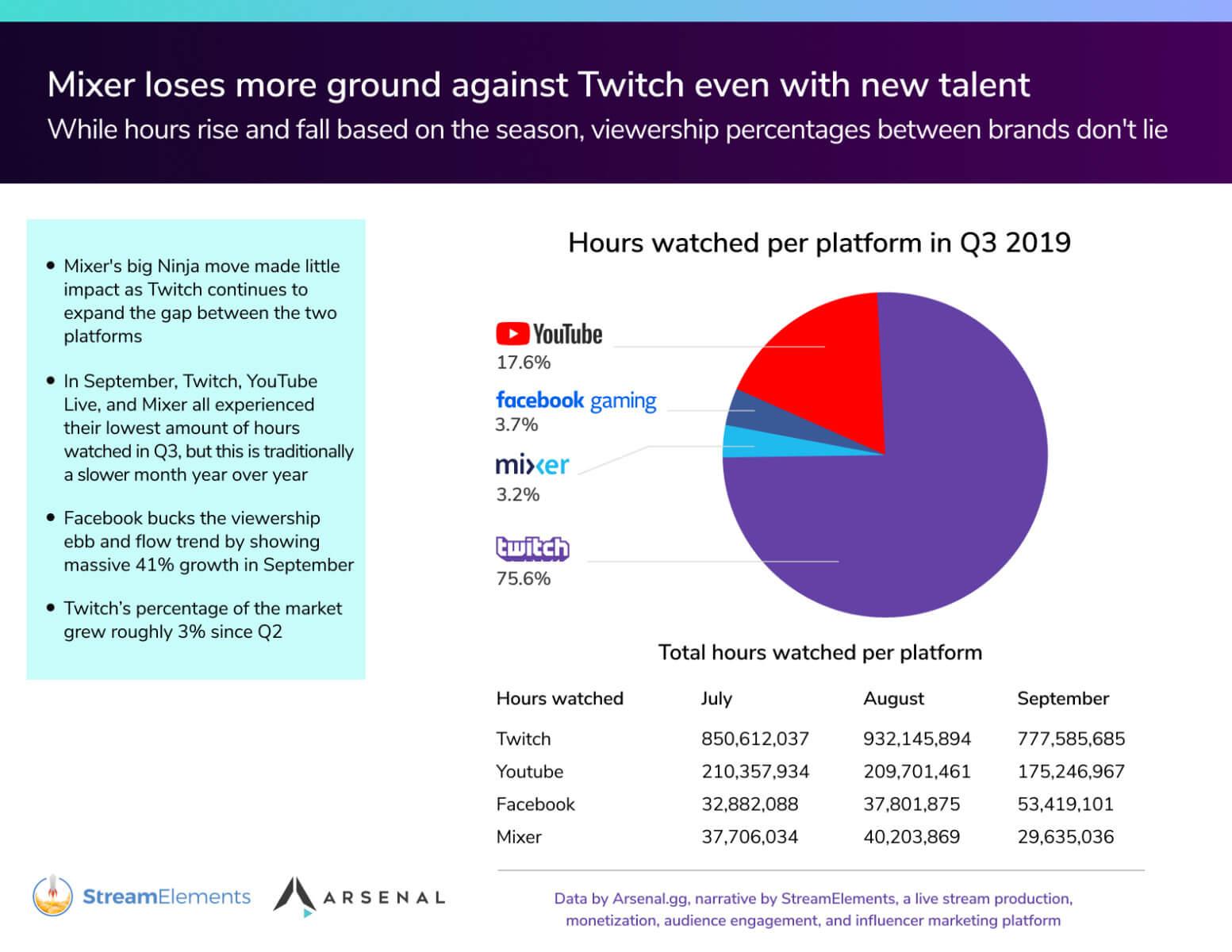 Twitch Marktanteil 2019