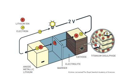 Nobelpreis für Chemie 2019: Lithium-Ionen-Akku