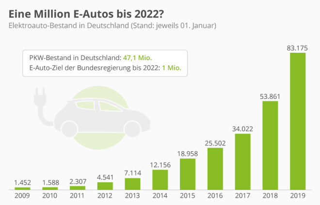 Eine Million E-Autos bis 2022?