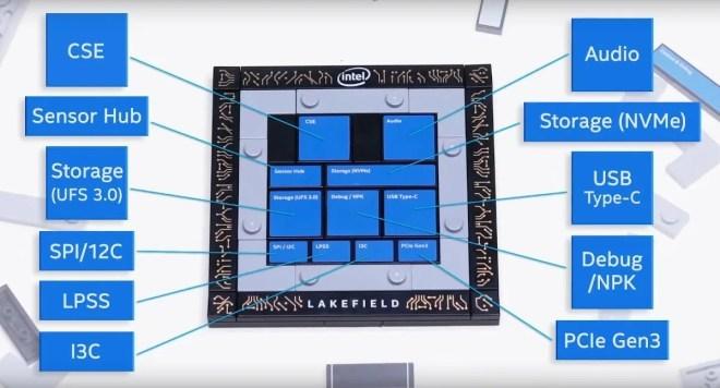 """Intel """"Lakefield"""""""