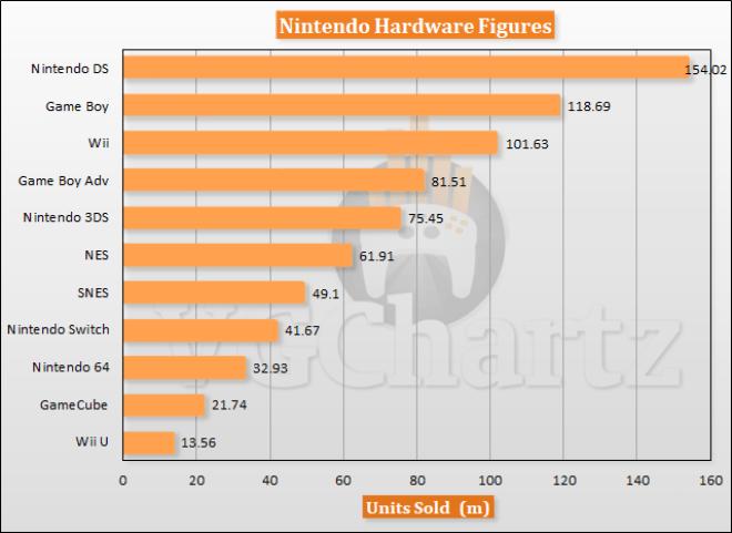Nintendo: Konsolenverkäufe insgesamt (Stand 2019)