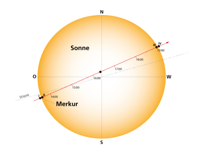 Merkurtransit 2019 (DLR)