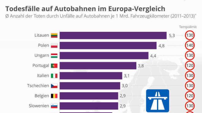 Todesfälle auf Autobahnen im Europa-Vergleich