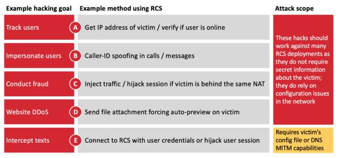 Sicherheitsprobleme mit RCS (SRLabs)