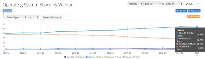 Netmarketshare: OS-Verteilung November 2019