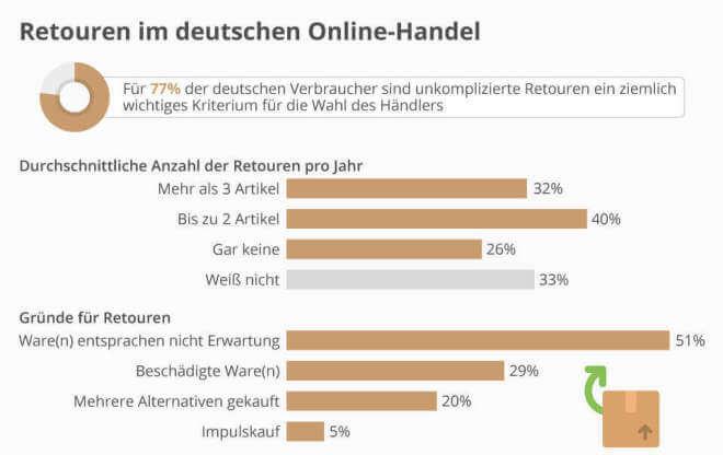 Retouren im deutschen Online-Handel