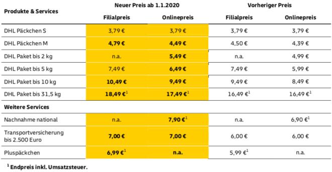 DHL: Paketpreise steigen