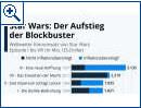 Star Wars: Der Aufstieg der Blockbuster
