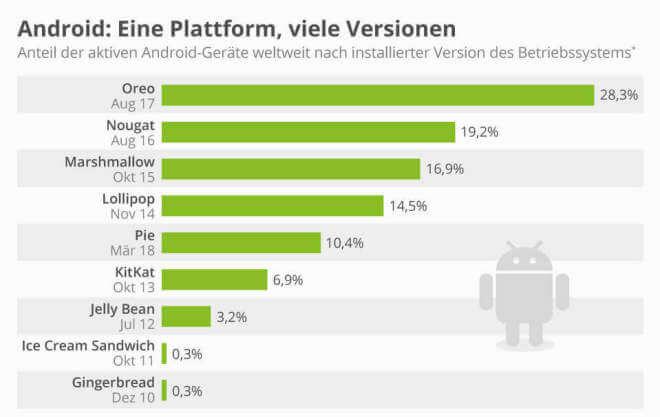 Android: Eine Plattform, viele Versionen