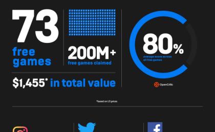 Der Epic Games-Store in Zahlen