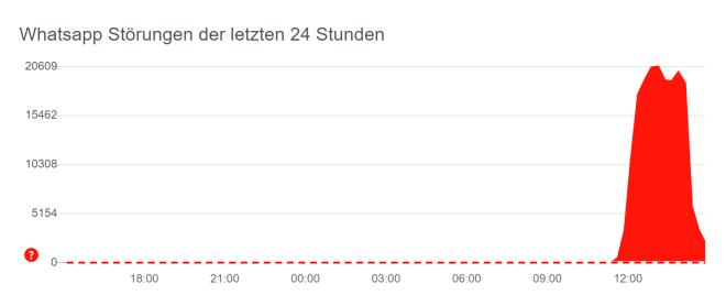 WhatsApp-Störung 2020