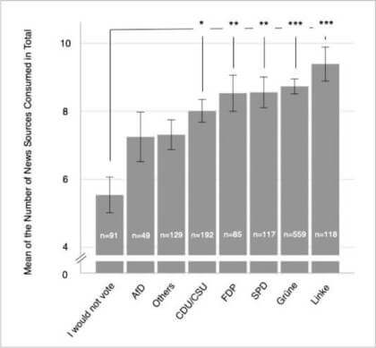 Studie: Anzahl der Newsquellen nach politischer Einstellung
