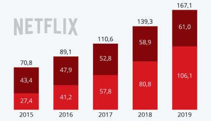 Netflix-Kundenzahlen