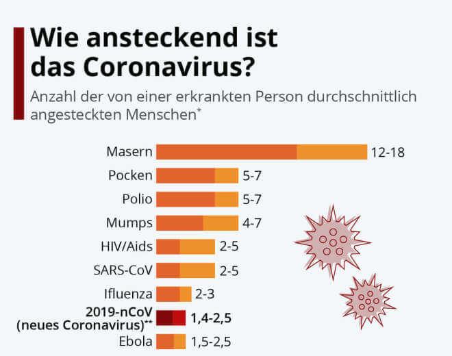 Wie ansteckend ist das Coronavirus?