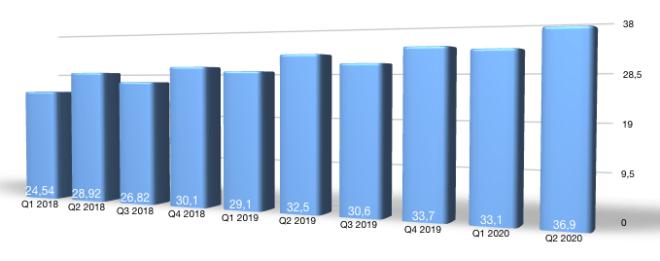2020Q2: Microsoft-Umsatz