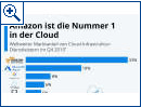 Amazon ist die Nummer 1 in der Cloud