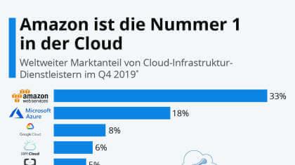 Amazon ist die Nummer 1 in der Cloud