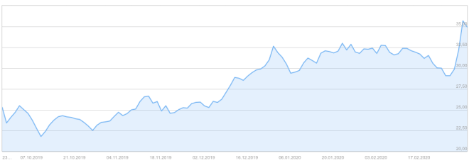 Teamviewer: Aktienkurs bis März 2020