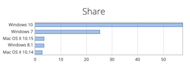 Netmarketshare: OS-Verteilung Februar 2020