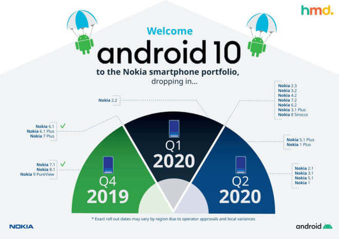 Nokia: Android 10-Update-Roadmap