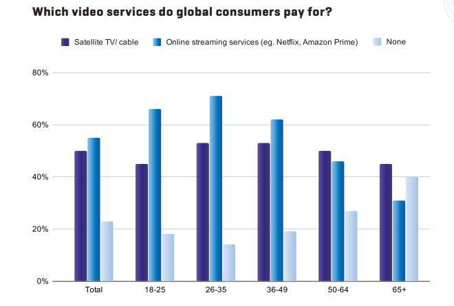 Grabyo-Studie zu Pay-TV