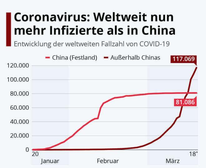 Coronavirus: Weltweit nun mehr Infizierte als in China