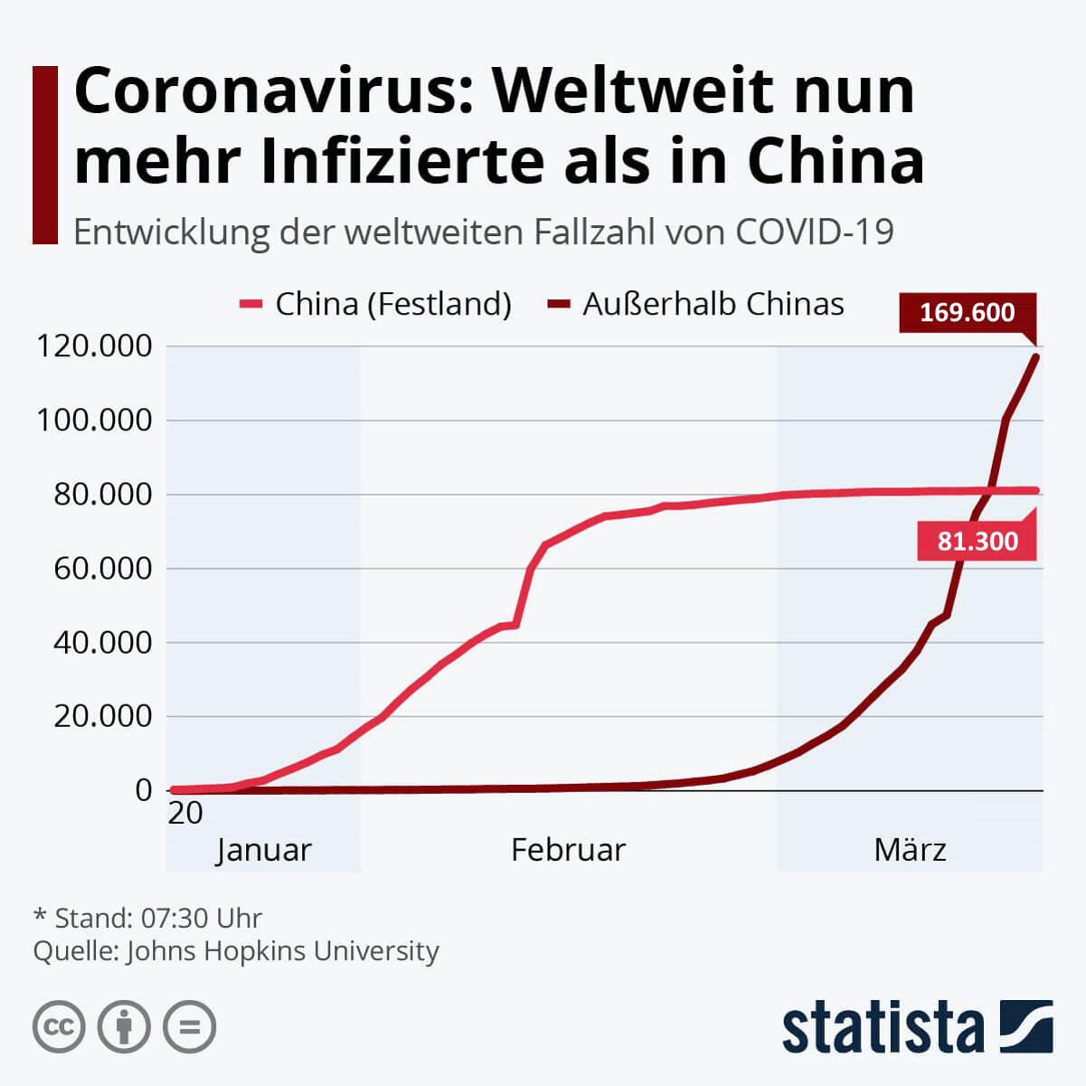 Corona China Infizierte