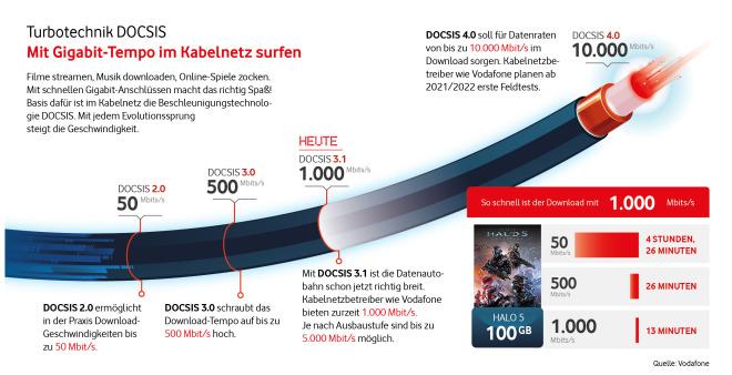 Vodafone CableMax-Tarife