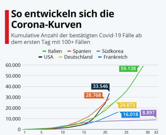 So entwickeln sich die Corona-Kurven