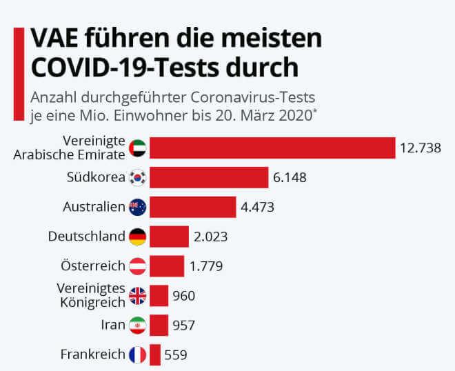 Diese Länder führen die meisten Corona-Tests durch