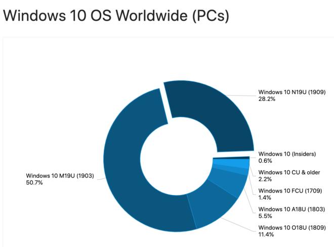 Adduplex März 2020: Windows-Versionen