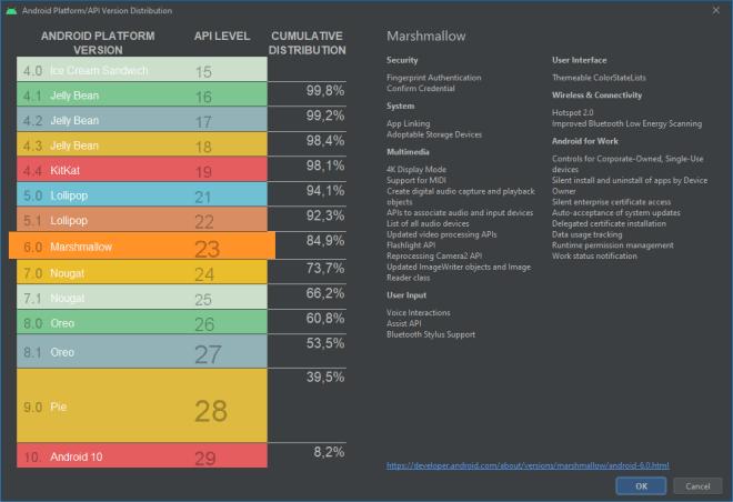 Android Nutzerzahlen Versionen
