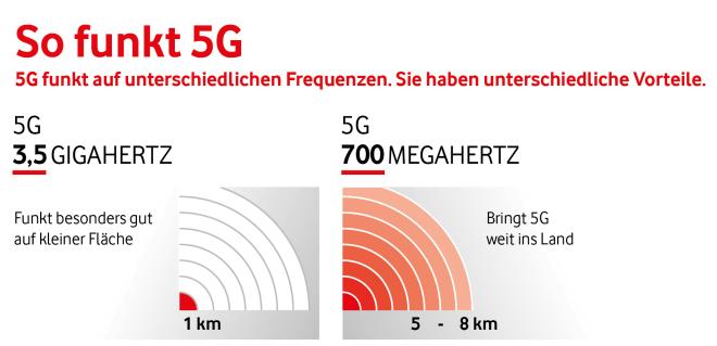 5G-Spektren im Vergleich
