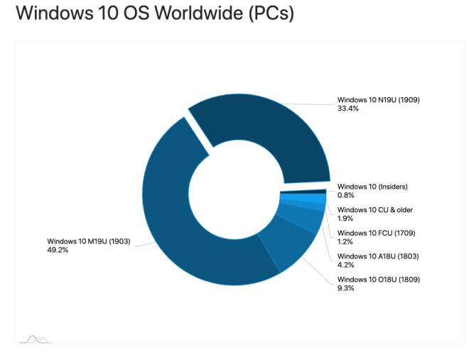 Adduplex April 2020: Windows-Versionen