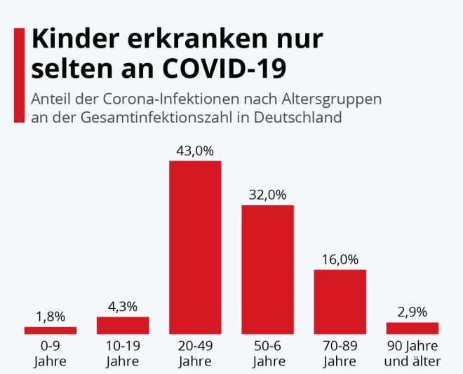 Kinder erkranken nur selten an COVID-19