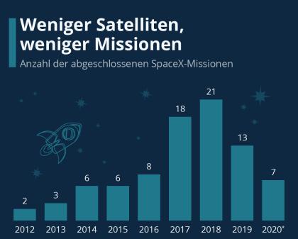 SpaceX: Weniger Satelliten, weniger Missionen