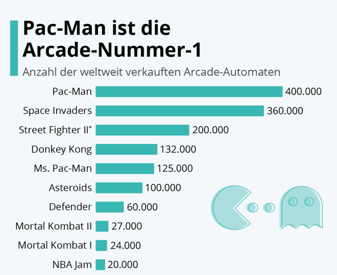 40 Jahre Pac-Man: Happy Birthday an den Bestseller der Arcade-Ära!