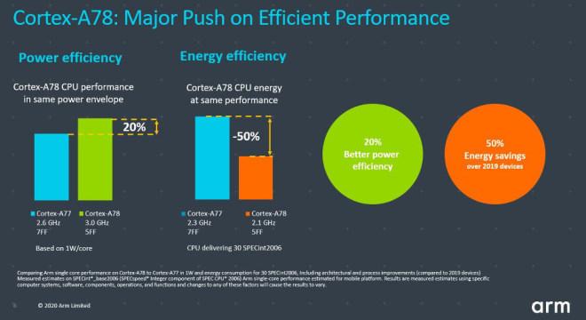 ARM Cortex-A78 und Cortex-X1