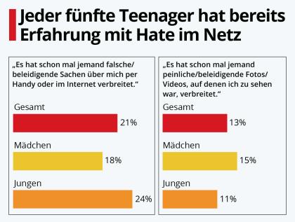 Jeder fünfte Teenager hat bereits Erfahrung mit Hass im Netz